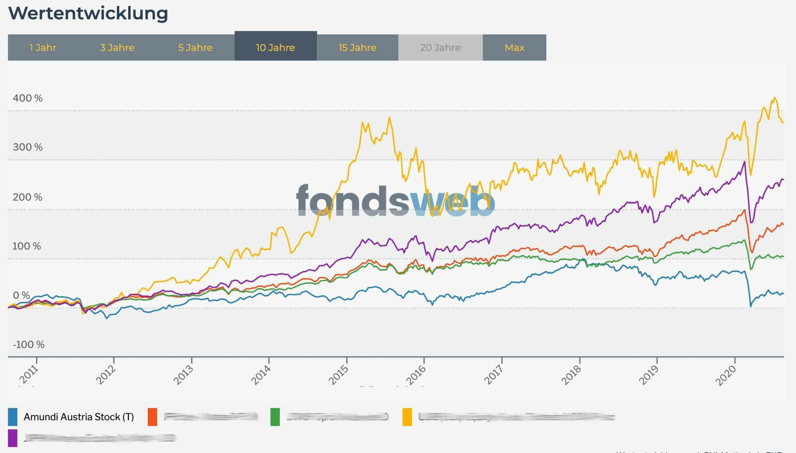 Vergleich Fondskurven