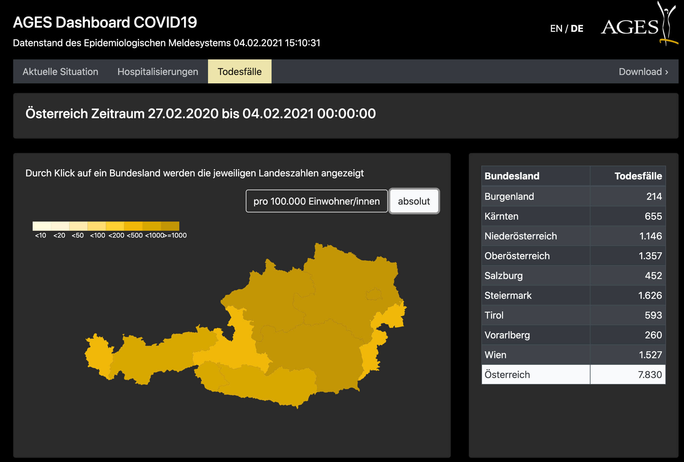 Covid Dashboard der AGES 4.2.2021 Tote Gesamt