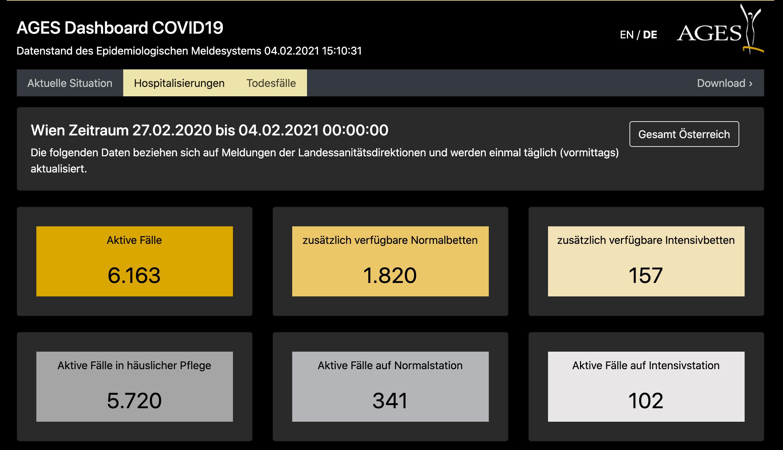 Covid Dashboard der AGES 4.2.2021
